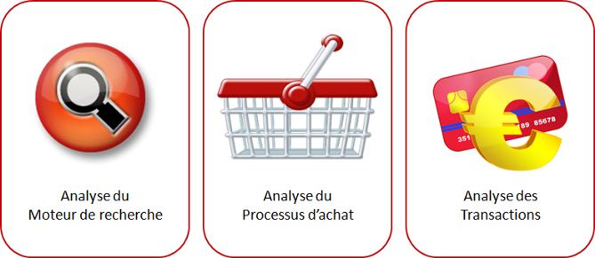 analyses analytics