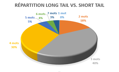 Répartition long tail adwords